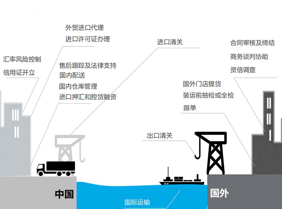 为海外采购提供进口供应链服务