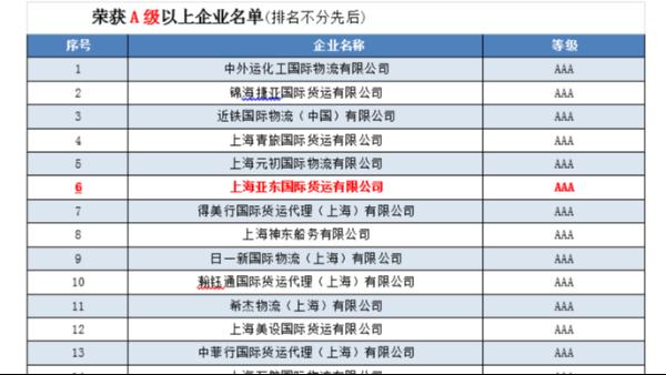 亚东获得上海市国际货运代理行业企业信用评价AAA等级